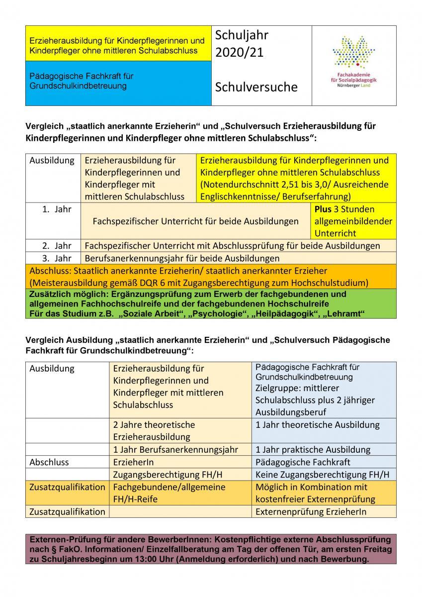Grundlagen Und Organisation Des Sozialpadagogischen 0